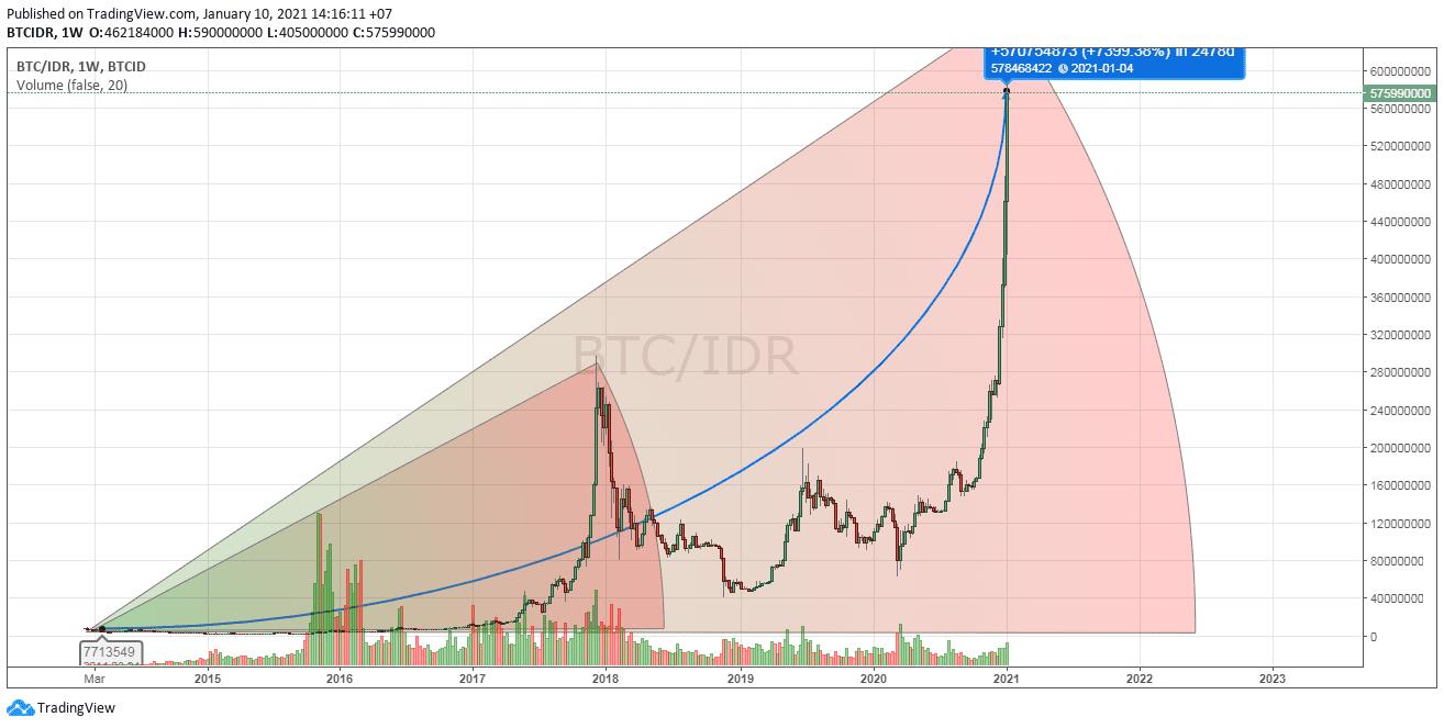 Bitcoin menuju 1Milyar per coin pengaruh dari ElonMusk & Biden